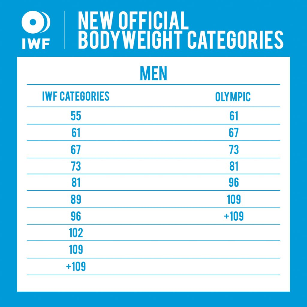 IWF new bodyweight men