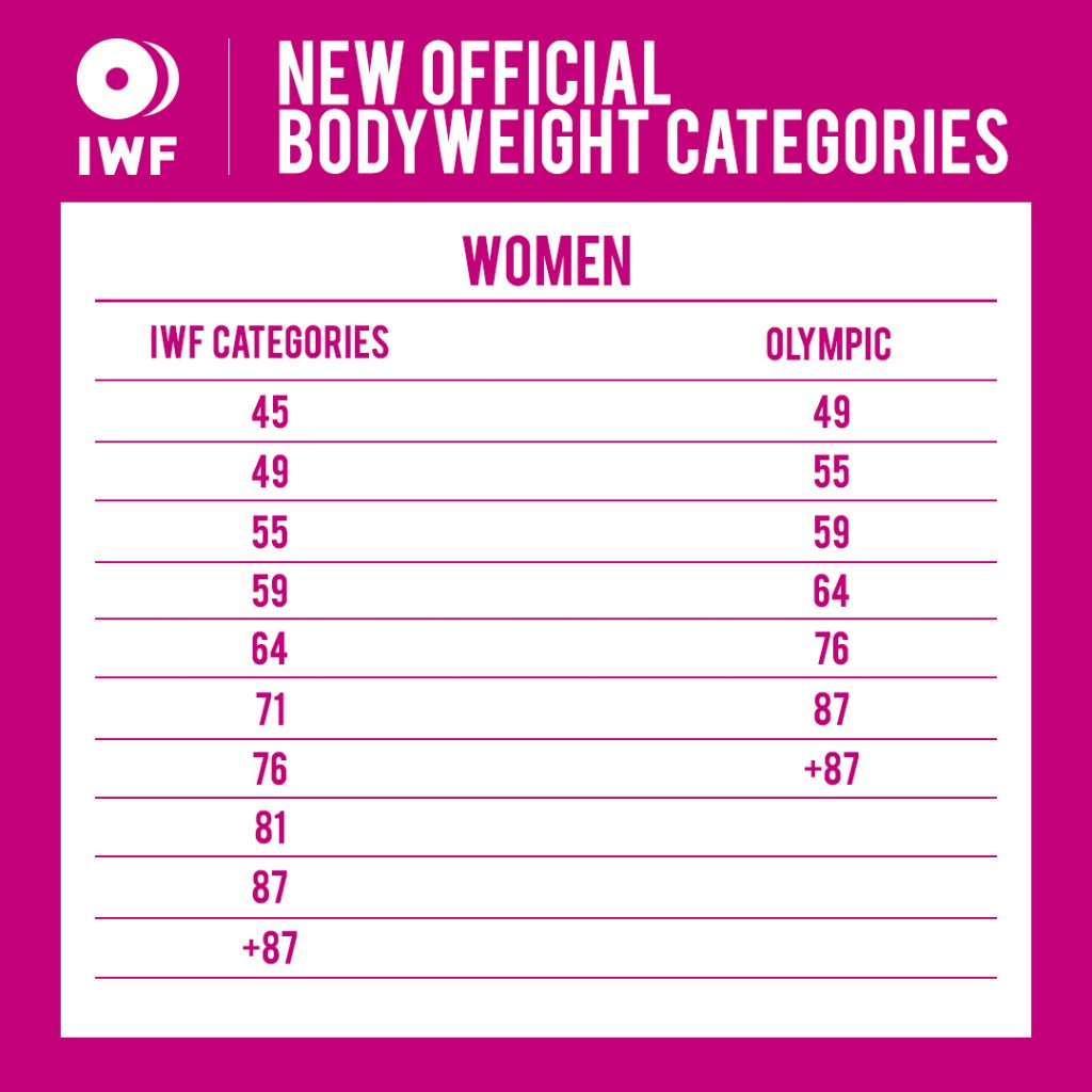 IWF new bodyweight women