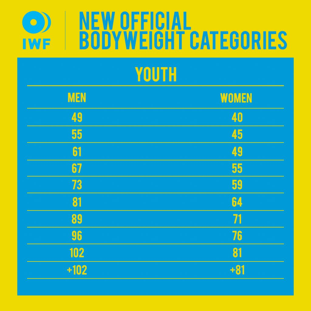 IWF new bodyweight youth